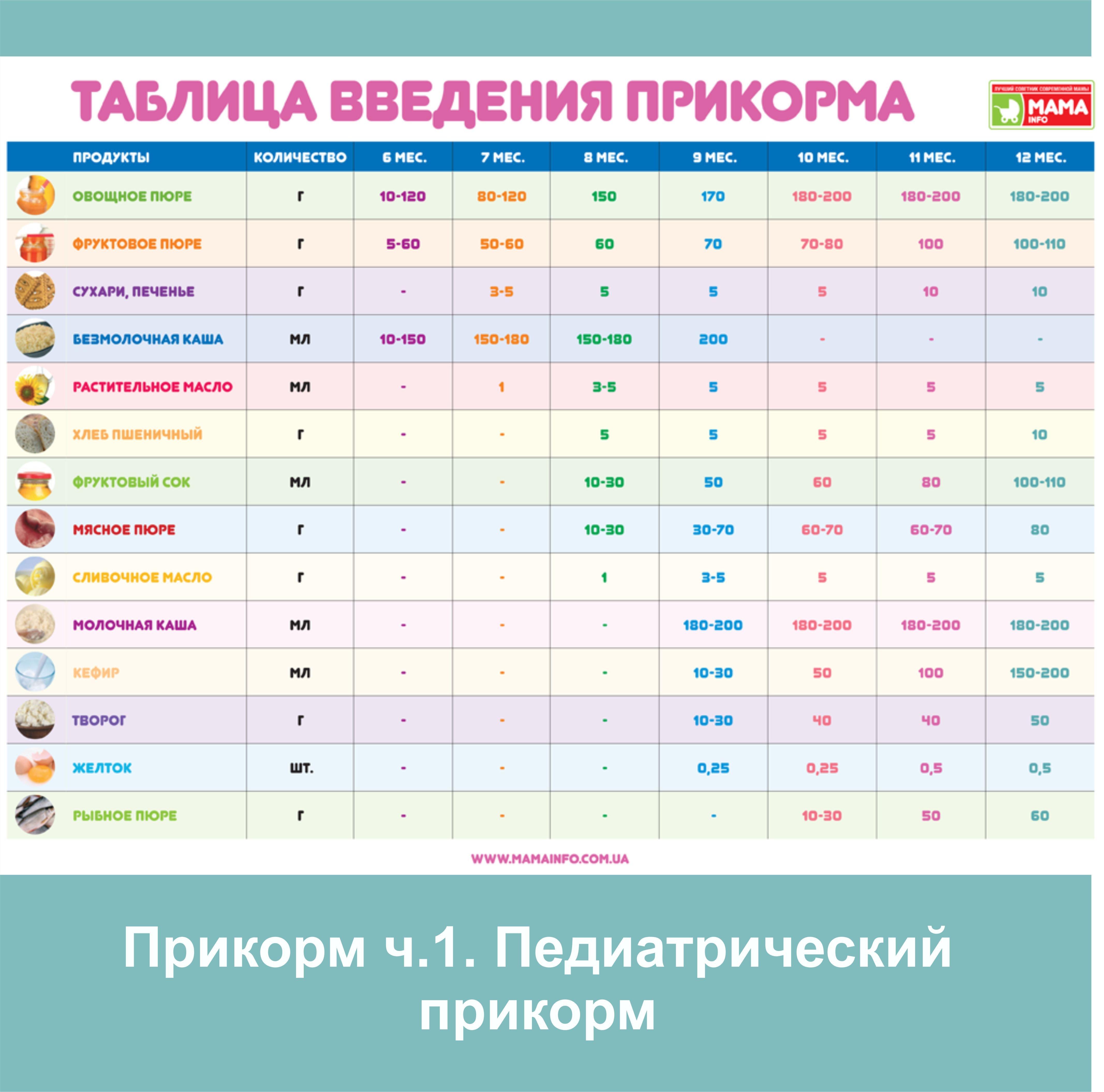 прикорм ч 1